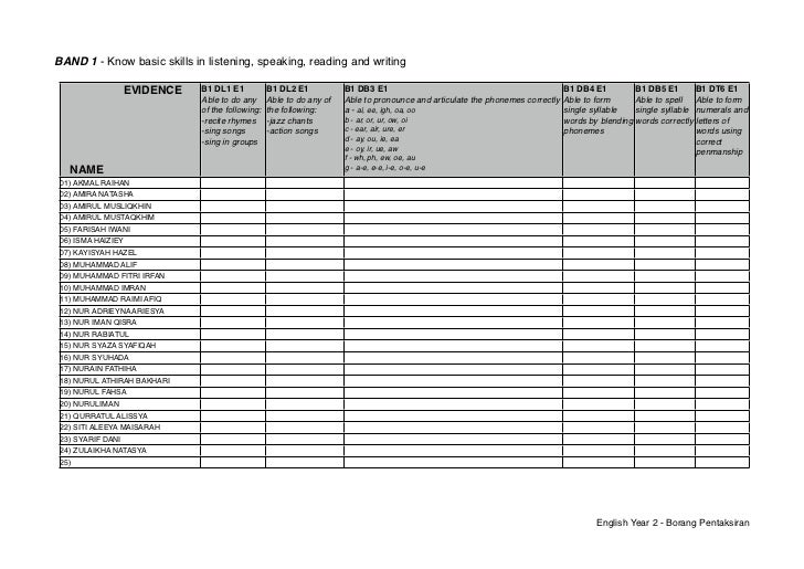 BAND 1 - Know basic skills in listening, speaking, reading and writing                   EVIDENCE   B1 DL1 E1           B1...