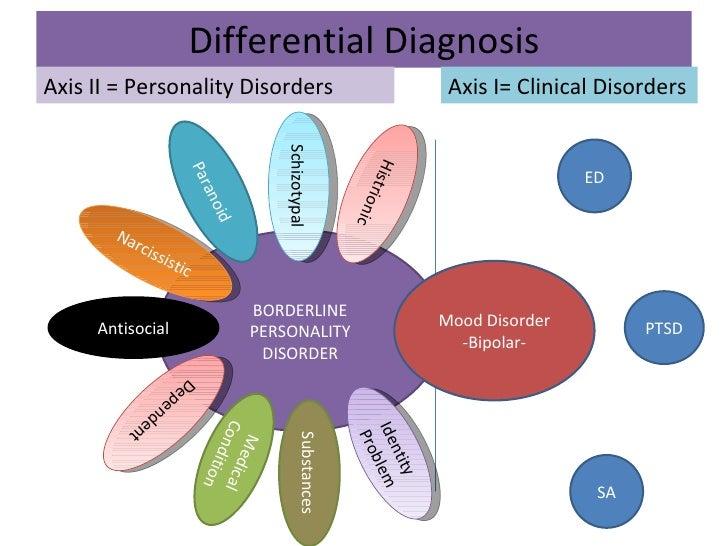 Borderline personality disorder presentation