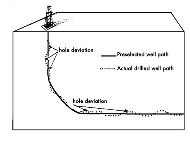 borehole and drilling problems