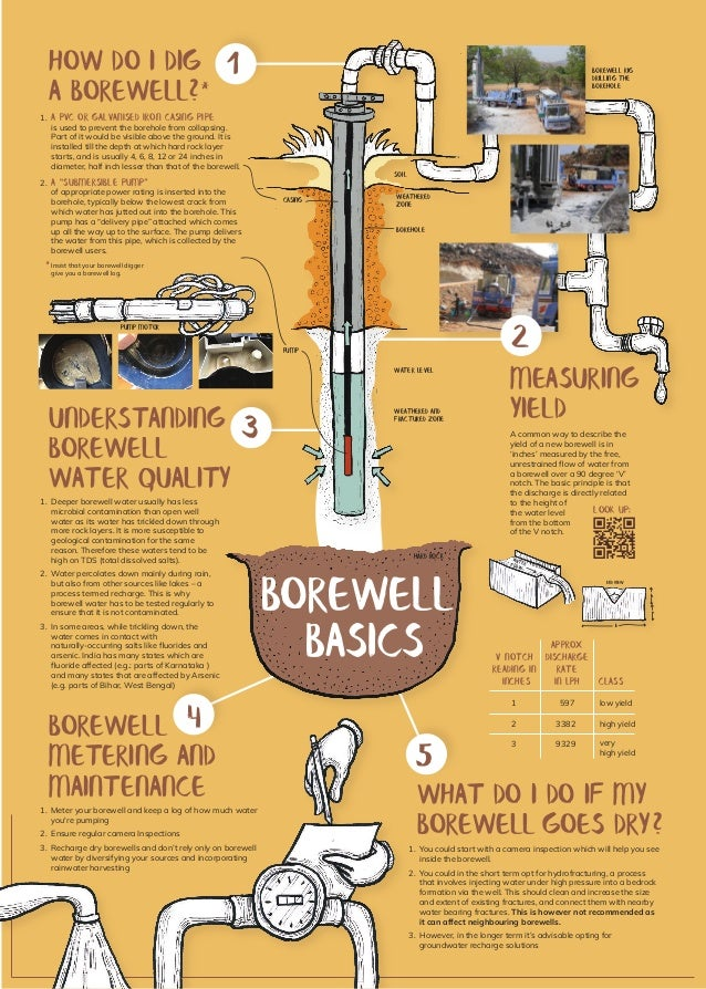 HOW DO I DIG A BOREWELL?* 1 A PVC or galvanised iron casing pipe is used to prevent the borehole from collapsing. Part of ...