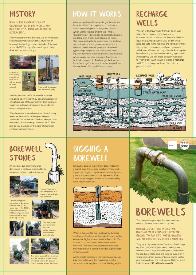 boreWELLsThe borewell is perhaps the most common source of water in urban India today. Borewells or 'tube wells' are manma...