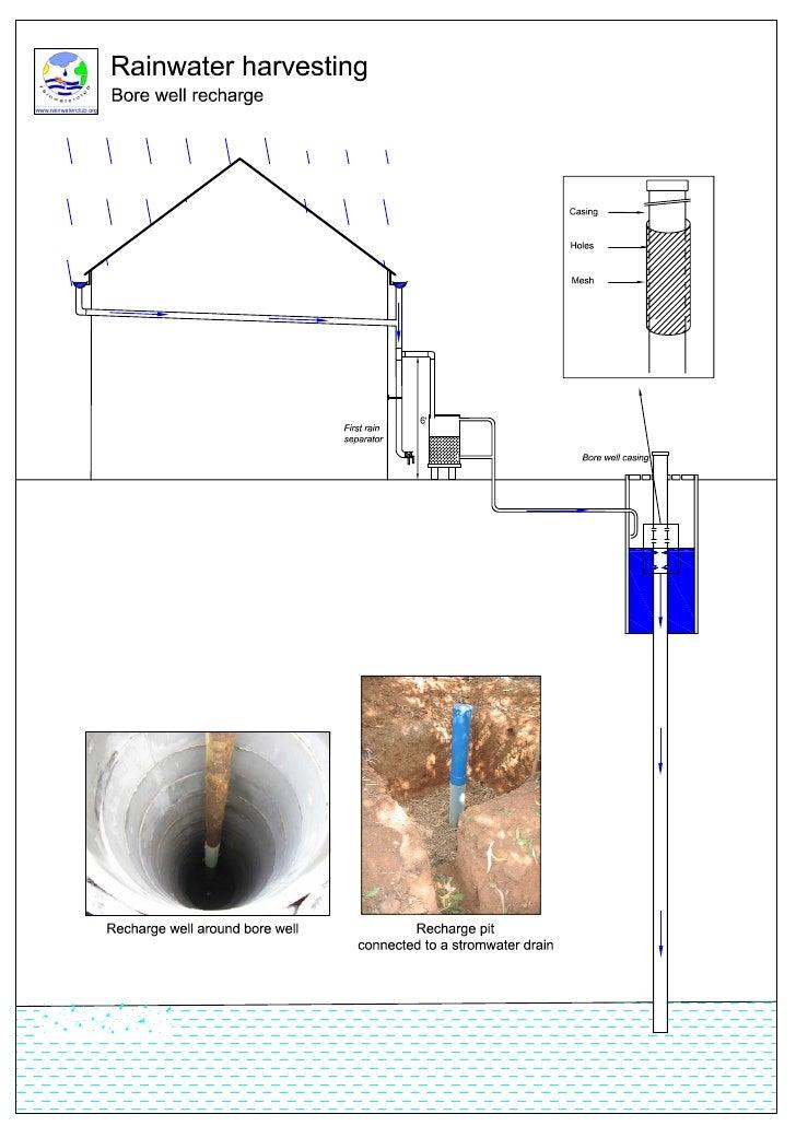 India Bore Well Recharge Rainwater Harvesting Rainwaterclub