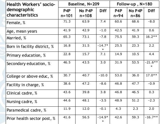 Health Workers' socio- demographic characteristics Baseline, N=209 Follow-up , N=180 P4P n=101 No P4P n=108 Diff P4P n=94 ...