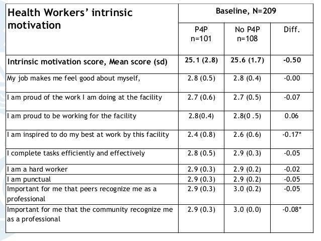 13 Health Workers' intrinsic motivation Baseline, N=209 P4P n=101 No P4P n=108 Diff. Intrinsic motivation score, Mean scor...