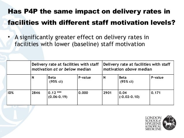 Has P4P the same impact on delivery rates in facilities with different staff motivation levels? • A significantly greater ...