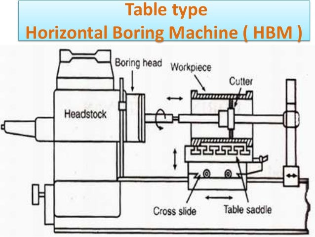 and bore machine