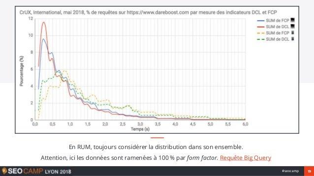 19#seocamp En RUM, toujours considérer la distribution dans son ensemble. Attention, ici les données sont ramenées à 100 %...