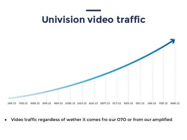 Univision video traffic ● Video traffic regardless of wether it comes fro our O7O or from our amplified