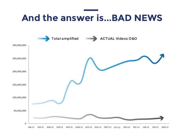 Total amplified ACTUAL Videos O&O And the answer is...BAD NEWS