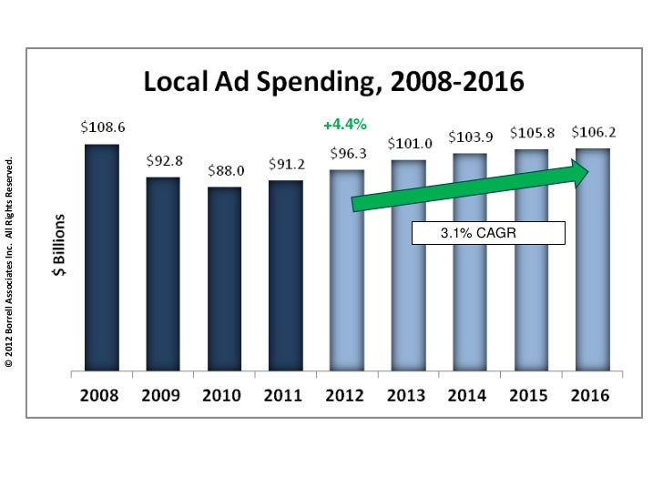 Local Advertising & Local Online Forecasts for U.S.  to 2016 Slide 3