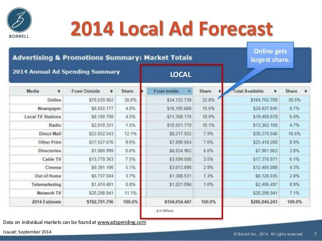 2014 Local Ad Forecast  © Borrell Inc., 2014. All rights reserved  2  LOCAL  Data on individual markets can be found at ww...