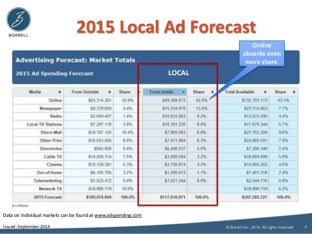 2015 Local Ad Forecast  © Borrell Inc., 2014. All rights reserved  4  LOCAL  Data on individual markets can be found at ww...
