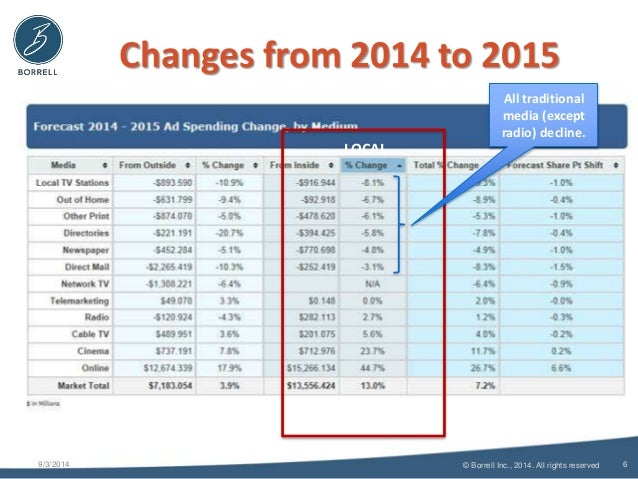 Changes from 2014 to 2015  9/3/2014 6  © Borrell Inc., 2014. All rights reserved  LOCAL  All traditional  media (except  r...
