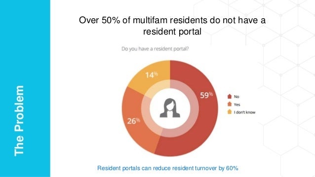 Over 50% of multifam residents do not have a resident portal Resident portals can reduce resident turnover by 60% TheProbl...