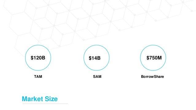 $120B TAM $14B SAM $750M BorrowShare Market Size