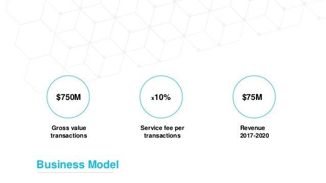 Business Model $750M Gross value transactions x10% Service fee per transactions $75M Revenue 2017-2020