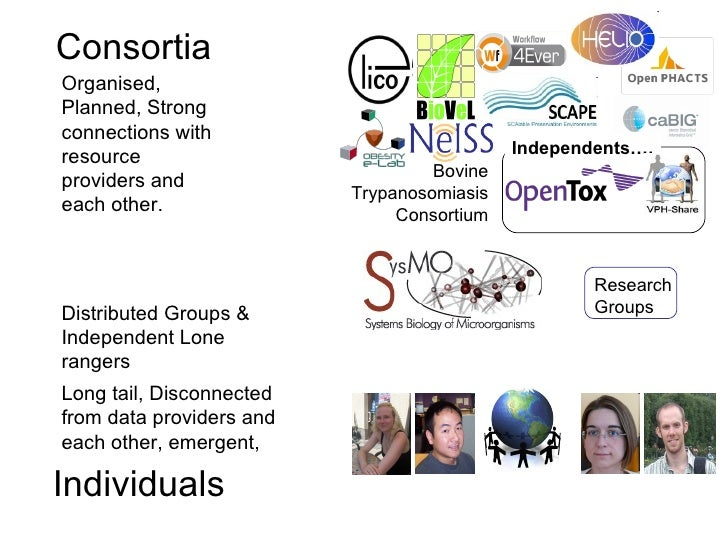 ConsortiaOrganised,Planned, Strongconnections withresource                                    Independents….              ...