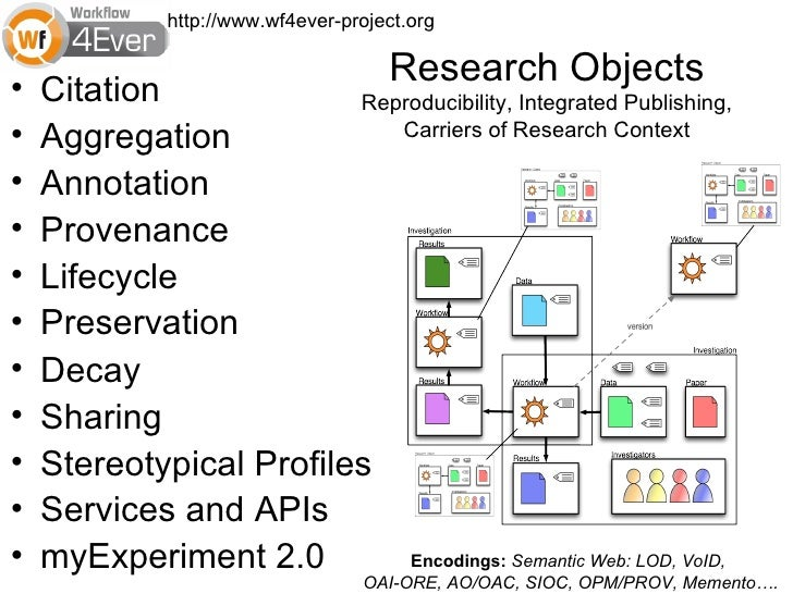 http://www.wf4ever-project.org•                                      Research Objects    Citation             Reproducibil...