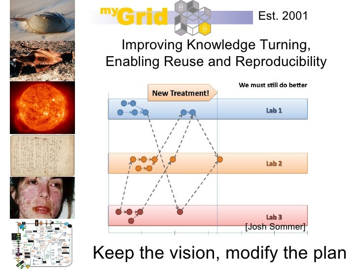 Est. 2001   Improving Knowledge Turning, Enabling Reuse and Reproducibility                      [Josh Sommer]Keep the vis...