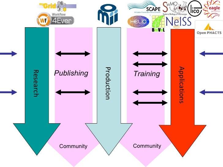 Applications                        Production           Publishing                TrainingResearch            Community  ...