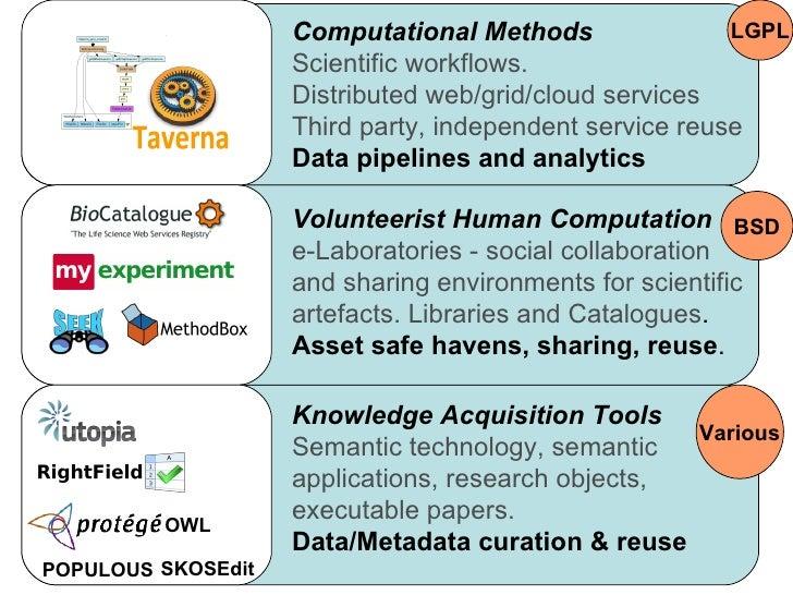 Computational Methods                LGPL                    Scientific workflows.                    Distributed web/grid...
