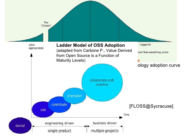 Ladder Model of OSS Adoption                 (adapted from Carbone P., Value Derived                 from Open Source is a...