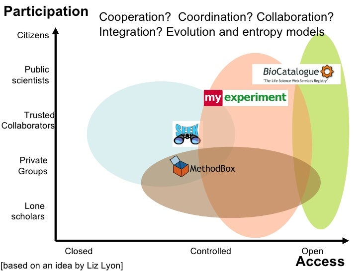 Participation Cooperation? Coordination? Collaboration?    Citizens             Integration? Evolution and entropy models ...