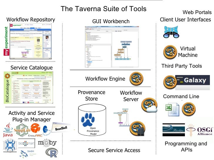 The Taverna Suite of Tools                 Web PortalsWorkflow Repository                GUI Workbench        Client User ...