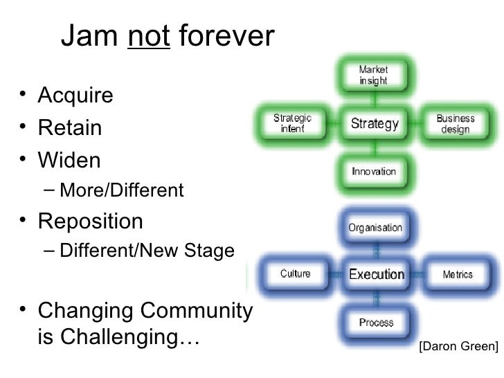 Jam not forever• Acquire• Retain• Widen  – More/Different• Reposition  – Different/New Stage• Changing Community  is Chall...