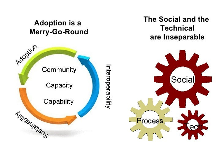 Adoption is a   The Social and theMerry-Go-Round       Technical                  are Inseparable