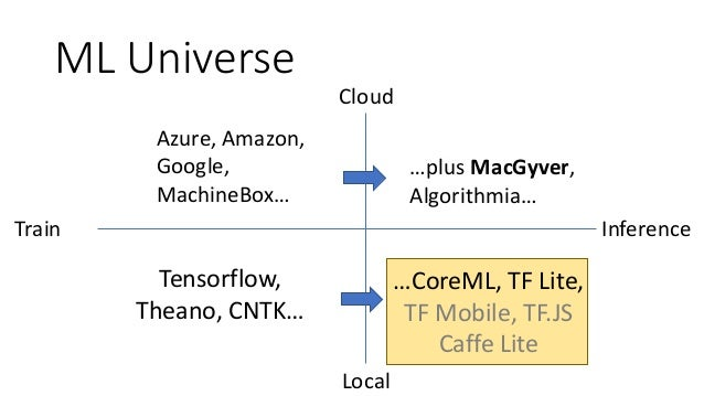 AI On Your Phone: CoreML and Tensorflow Lite