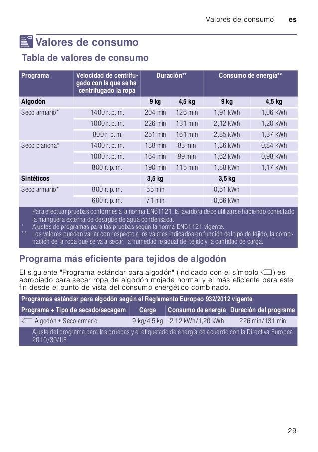Valores de consumo es 29 [ Valores de consumo Valoresdeconsumo Tabla de valores de consumo Programa más eficiente para tej...