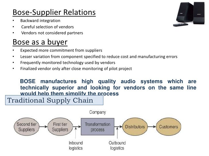 Marketing Strategy of Bose Corporation
