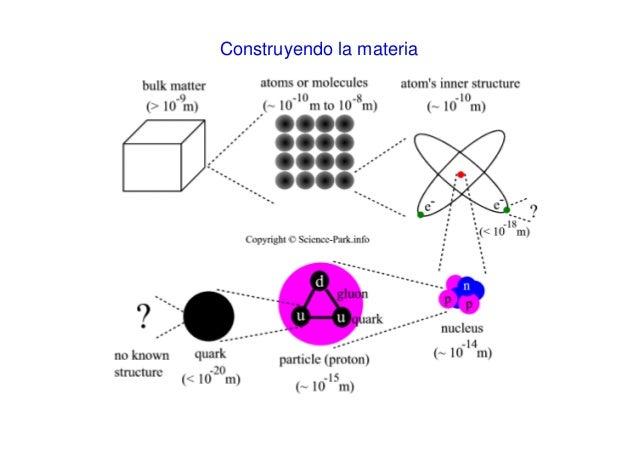 Resultado de imagen de El Mecanismo de Higgs