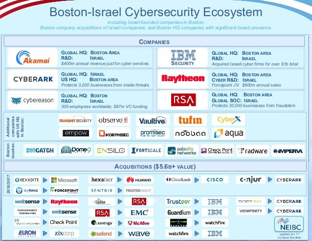 GLOBAL HQ: BOSTON AREA R&D: ISRAEL $400m annual revenue just for cyber services. GLOBAL HQ: ISRAEL US HQ: BOSTON AREA Prot...