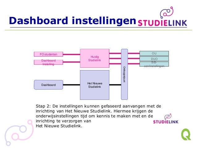 Monitoring Instelling Dashboard instellingen Huidig Studielink Ontkoppelpunt Dashboard Het Nieuwe Studielink Stap 2: De in...