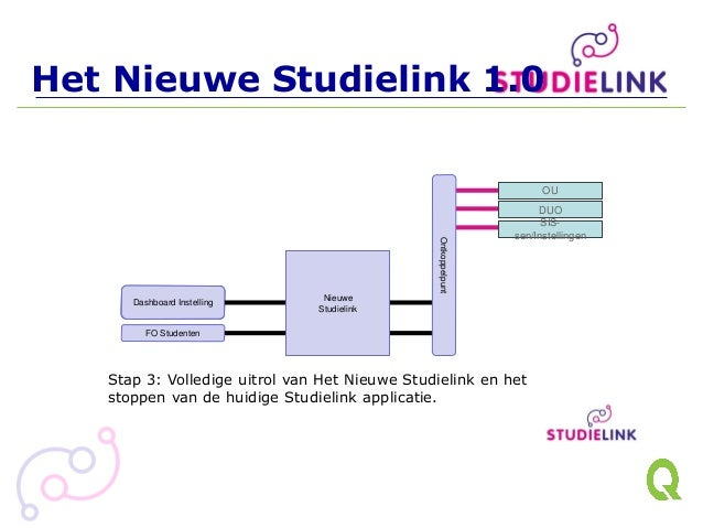 Monitoring & inrichting Instelling Monitoring & inrichting Instelling Het Nieuwe Studielink 1.0 Dashboard Instelling FO St...