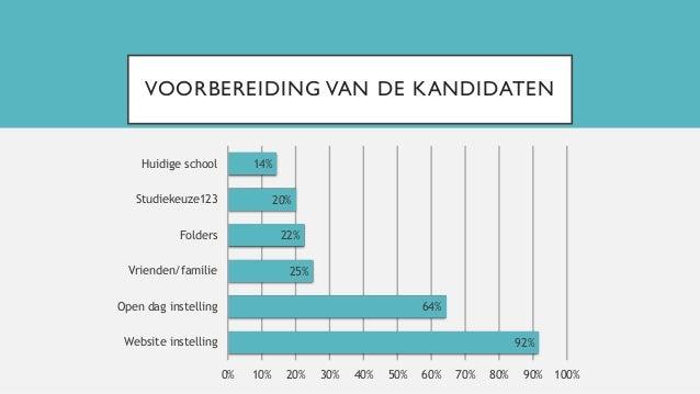 VOORBEREIDING VAN DE KANDIDATEN 92% 64% 25% 22% 20% 14% 0% 10% 20% 30% 40% 50% 60% 70% 80% 90% 100% Website instelling Ope...