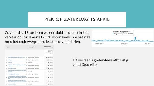 PIEK OP ZATERDAG 15 APRIL Op zaterdag 15 april zien we een duidelijke piek in het verkeer op studiekeuze123.nl. Voornameli...