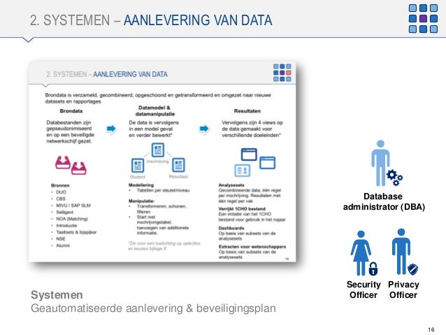 2. SYSTEMEN – AANLEVERING VAN DATA 16 Database administrator (DBA) Systemen Geautomatiseerde aanlevering & beveiligingspla...