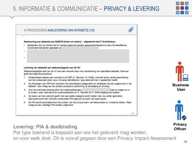 5. INFORMATIE & COMMUNICATIE – PRIVACY & LEVERING 23 Business User Privacy OfficerLevering: PIA & doelbinding Per type bes...