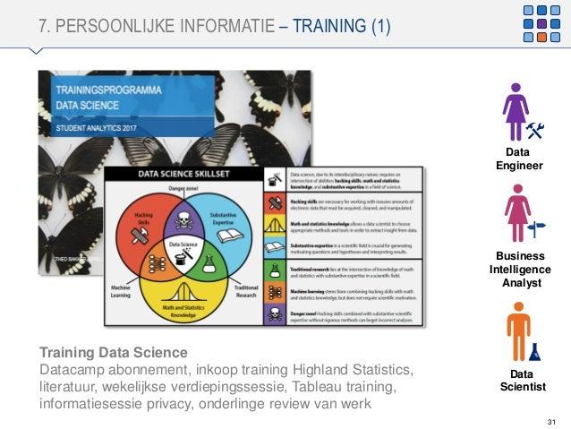 7. PERSOONLIJKE INFORMATIE – TRAINING (1) 31 Training Data Science Datacamp abonnement, inkoop training Highland Statistic...