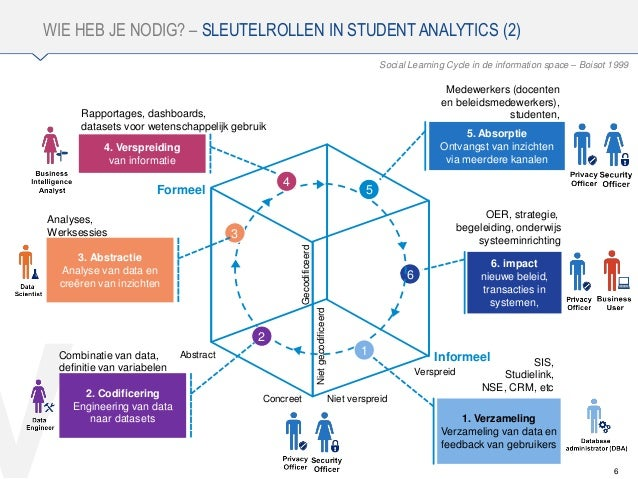 V WIE HEB JE NODIG? – SLEUTELROLLEN IN STUDENT ANALYTICS (2) 6 Social Learning Cycle in de information space – Boisot 1999...