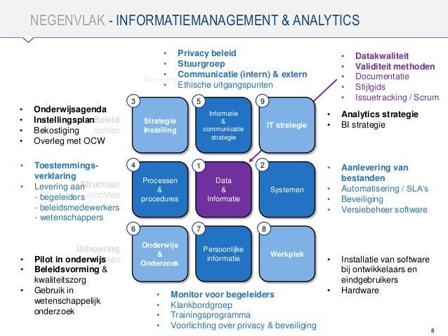 NEGENVLAK - INFORMATIEMANAGEMENT & ANALYTICS 8 Strategie Instelling Informatie & communicatie strategie IT strategie Proce...