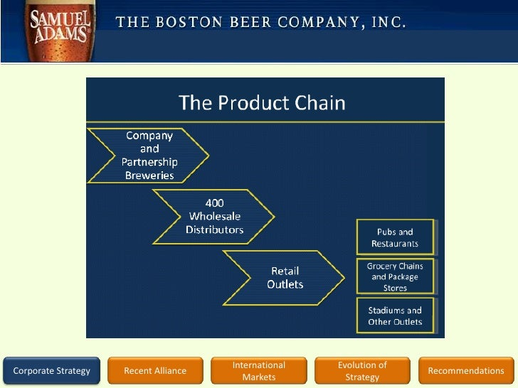 boston beer company essay Ebscohost serves thousands of libraries with premium essays, articles and other content including the boston beer company, inc swot analysis get access to over 12 million other articles.