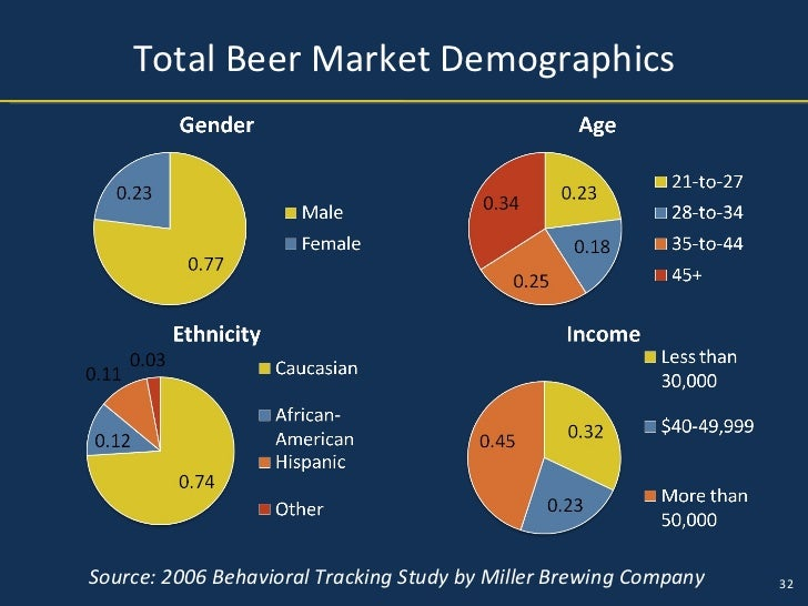 beer consumer demographics Craft your brand as well as you craft your beer to effectively market your   millennials are already an explosive demographic for craft brewers -- and with a   89 percent of millennial consumers use smartphones to get online.
