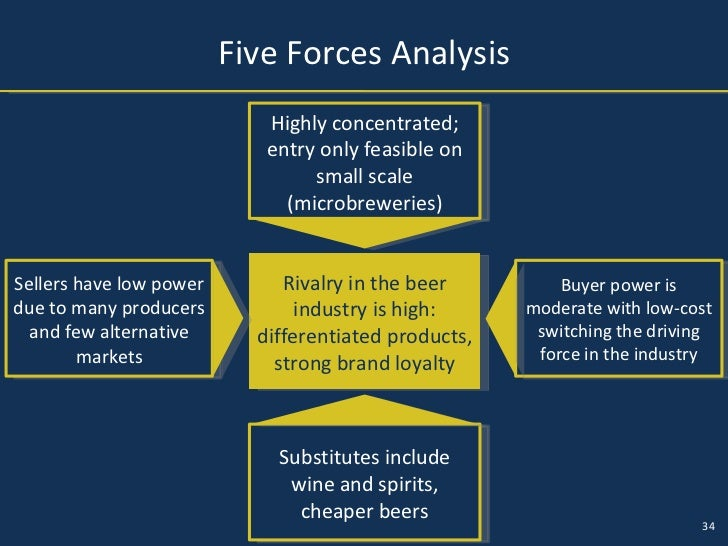 porters five forces for pubs Global sourcing operations: how and why  caps as part of a major joint study to create a five-and-ten  this forces global operators to create joint.