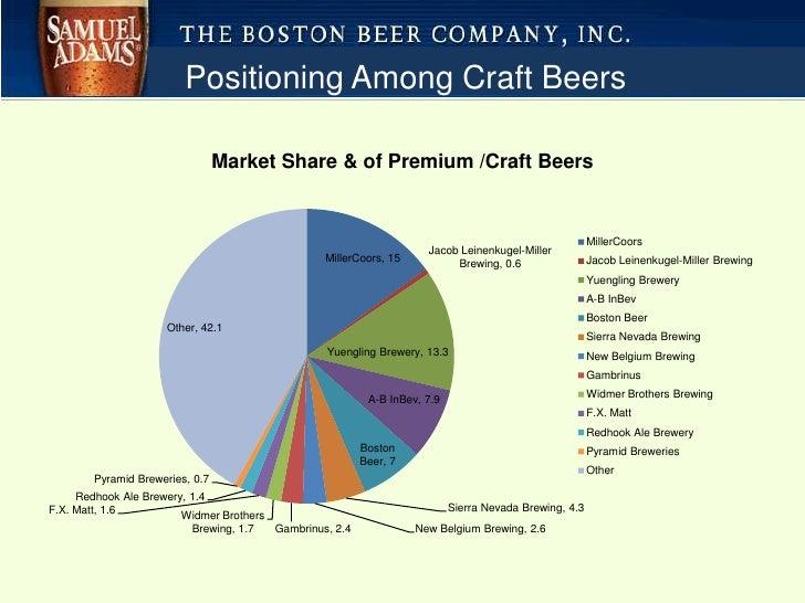 Craft Beer Market Share
