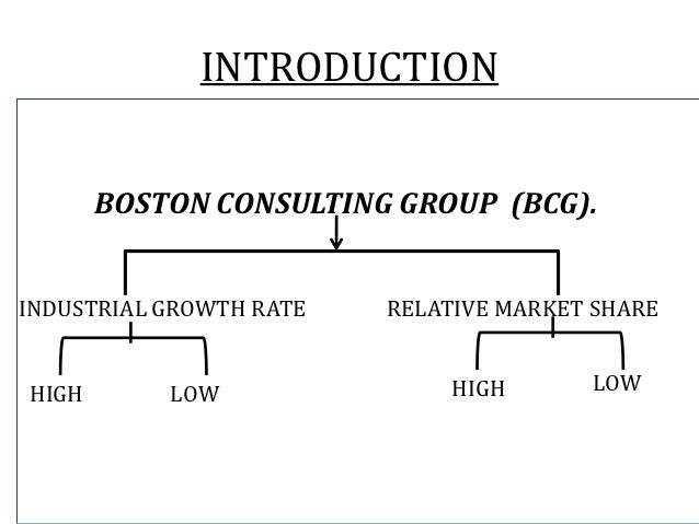 INTRODUCTION       BOSTON CONSULTING GROUP (BCG).INDUSTRIAL GROWTH RATE   RELATIVE MARKET SHAREHIGH       LOW             ...