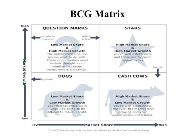 bcg matrix zara Chapter 6 corporate-level in the bcg (boston consulting group) matrix in the boston consulting group's (bcg) growth share matrix.